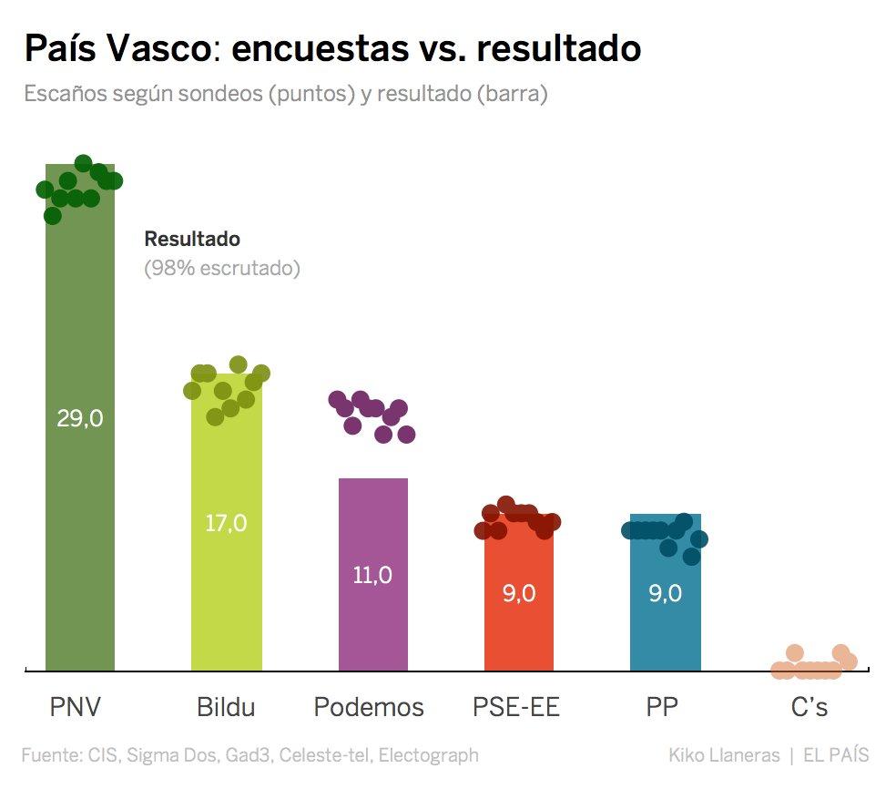 Encuestas vs. resultado en País Vasco https://t.co/Cf9fbnFgXa