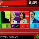 Batman, segunda fuerza en Euskadi #25S #periodismo https://t.co/TGCgqqtpQj
