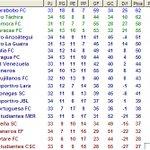 📊 Así va la clasificación acumulada de la #Temporada2016 del #FutVE 👉🏻 @Carabobo_FC es el nuevo líder: https://t.co/4Wl0xuDIFu