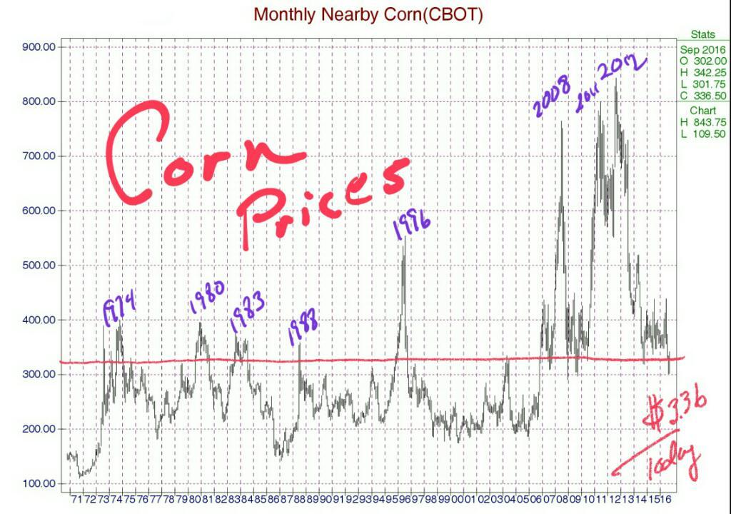#Corn prices 1971-Today https://t.co/8Axw76Rabp