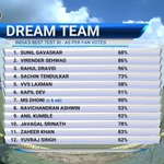 Here are the results of Indias #DreamTeam as per fan votes  #500thTest https://t.co/RgnrBhwLBw