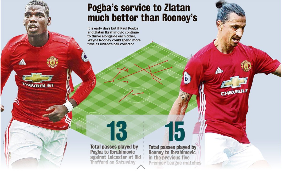Pogba passes to Zlatan on Sat: 13 Rooney passes to Zlatan all season: 15 #MUFC https://t.co/zdHs7sXvXL