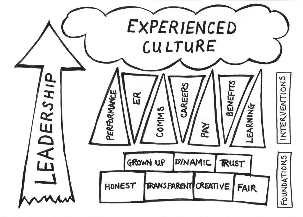 Blog: Organisational culture is complicated https://t.co/XRBDXEPOku https://t.co/OHn2HWYnYv