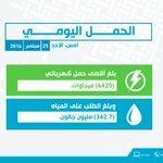 الأحمال اليومية لاستهلاك الكهرباء والماء. #كهرماء #قطر https://t.co/psxobepVGz