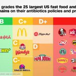 """How 25 of the largest fast food chains rank on antibiotics policies, according to a new report (16 got an """"F"""") @CNN https://t.co/gL52kRWTEw"""