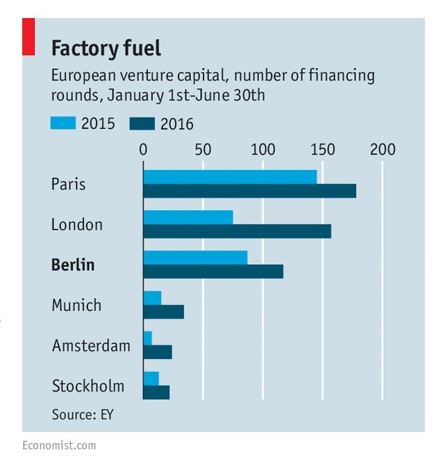 Where is the best place for funding in Europe? Check out this graph via @TheEconomist https://t.co/ipTnazKb4H