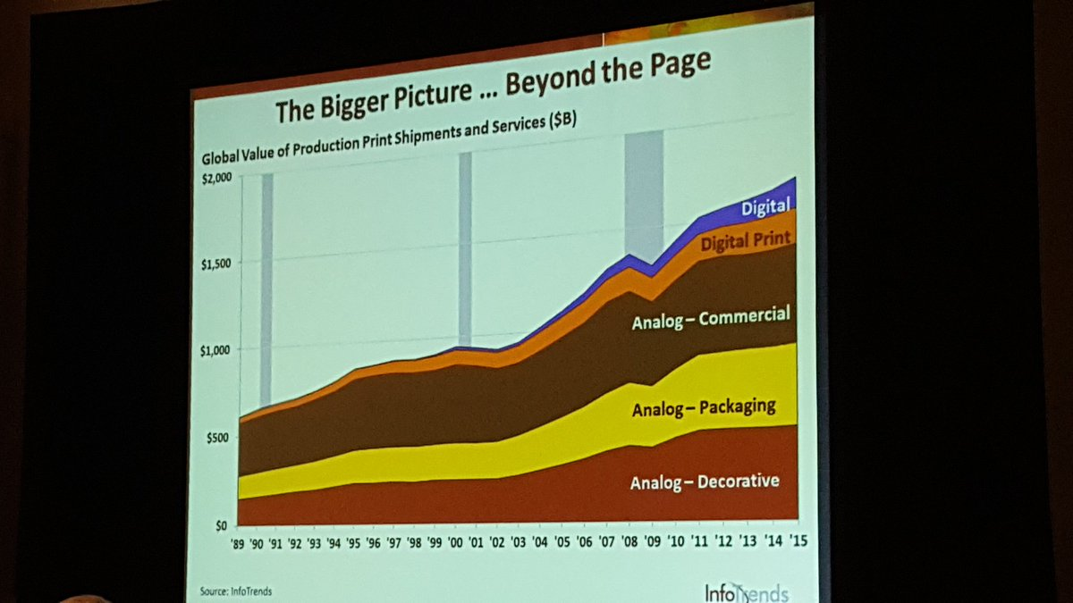 Print is about a $1.5 trillion industry overall. And it is still growing. - Jeff Hayes @InfoTrends #GraphExpo https://t.co/UvNsEpwWpB