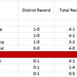 Week 5: District 2-6A Football Standings https://t.co/9cXMElPvdh