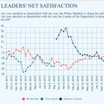 Turnbull is not the Messiah, hes just another Tori #Newspoll #auspol https://t.co/WE0pmijhF6 https://t.co/rHxJNPARGM