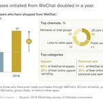 Wechat's growth is but one example of e-commerce opportunities in China. Our CEO guide: https://t.co/AIHAmm4Po4 https://t.co/GNqAHqBwZQ