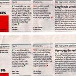 91% zegt: het @NLzorgfonds verdient een kans. #NLzorgfonds #zondereigenrisico https://t.co/C1ebOIENID