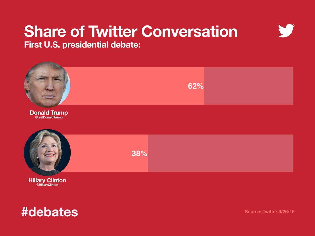 Per Twitter: Trump spoke for 62% of the debate, while Clinton spoke for 38%. https://t.co/cLtoIjEgMR https://t.co/E30kzrKLcU