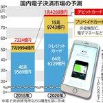 【iPhone7】主要国で唯一シェア増の日本にガラパゴス規格で勝負挑むが…アップルの「不平等取引」に総務省&公取委は虎視眈々 https://t.co/SrrQlTLDe9 https://t.co/ec9PRuoiNq