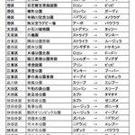 【暫定版】東京都で入れ替えがあったポケモンの巣一覧! ※変更があれば、また共有しますね!( *`ω´) #ポケモンGO #ポケモンの巣 https://t.co/KVB22oZNAm