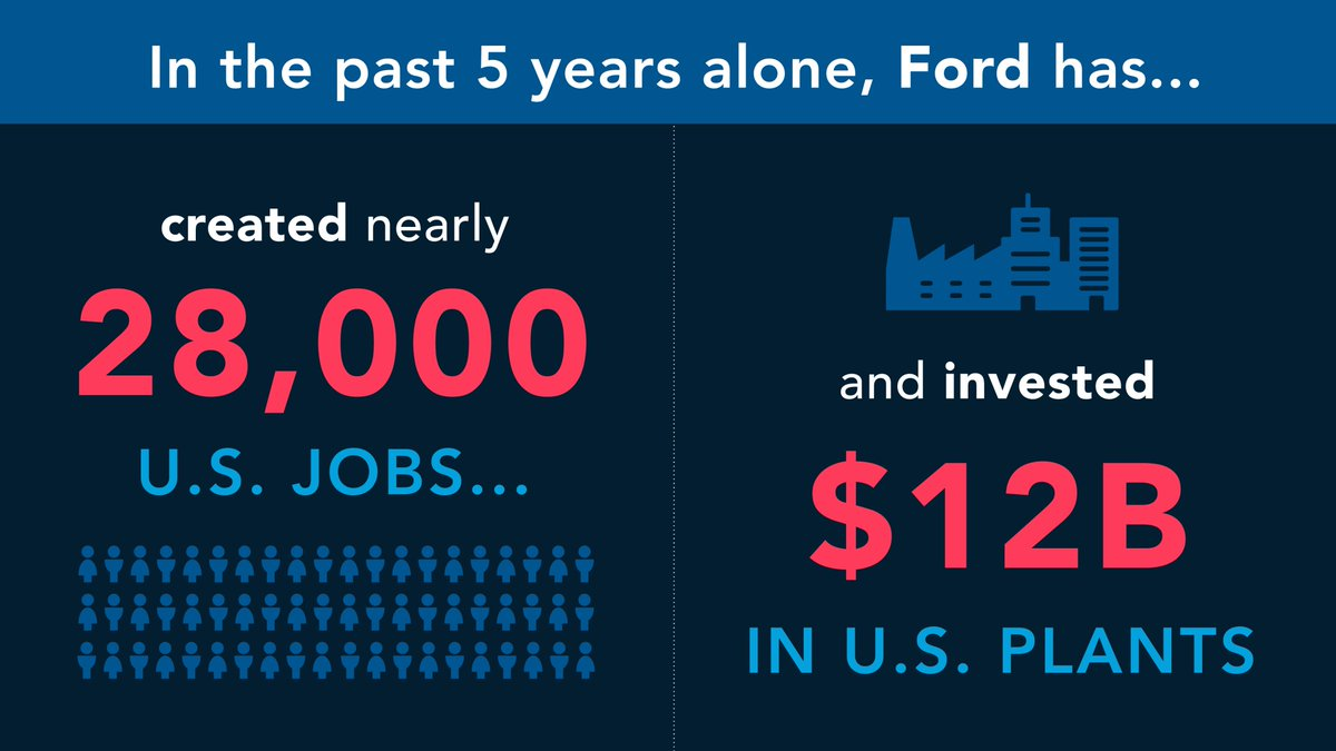 Ford has more hourly employees and produces more vehicles in the U.S. than any other automaker. https://t.co/k15cqknsvX