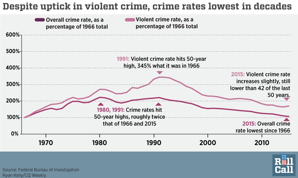 Overall crime rates lowest since 1966: #debatenight https://t.co/ZsLB880fcv