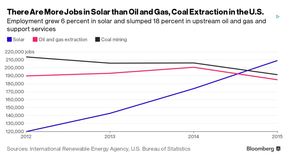 "Tonight, Trump said clean energy is a ""disaster."" This chart will tell you what you need to know. #debatenight https://t.co/3B4vawuEvx"