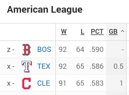 Tribe wins, Rangers lose, Red Sox have the day off. Top three AL teams now only separated by one game. https://t.co/SdrELoklqT