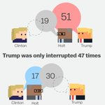 Trump interrupted Clinton three times as often as she interrupted him (51 vs. 17) https://t.co/PIc5a83l7n