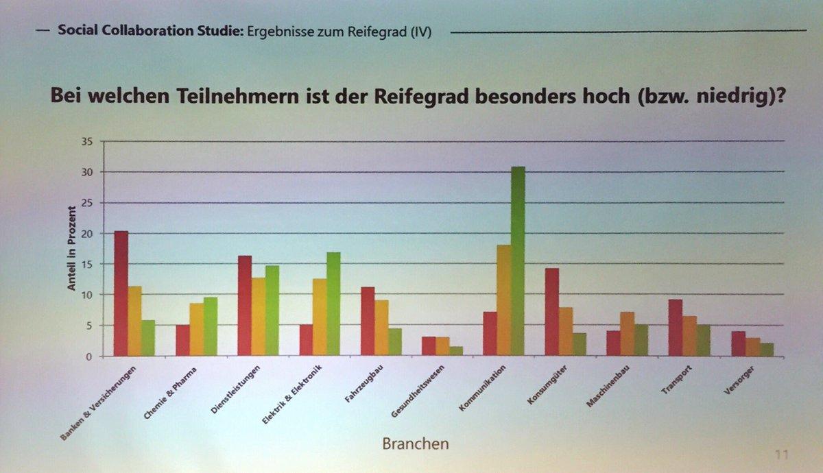 Lydia Zillmann (@ZillmannLy): Deutsche Social Collaborat ...