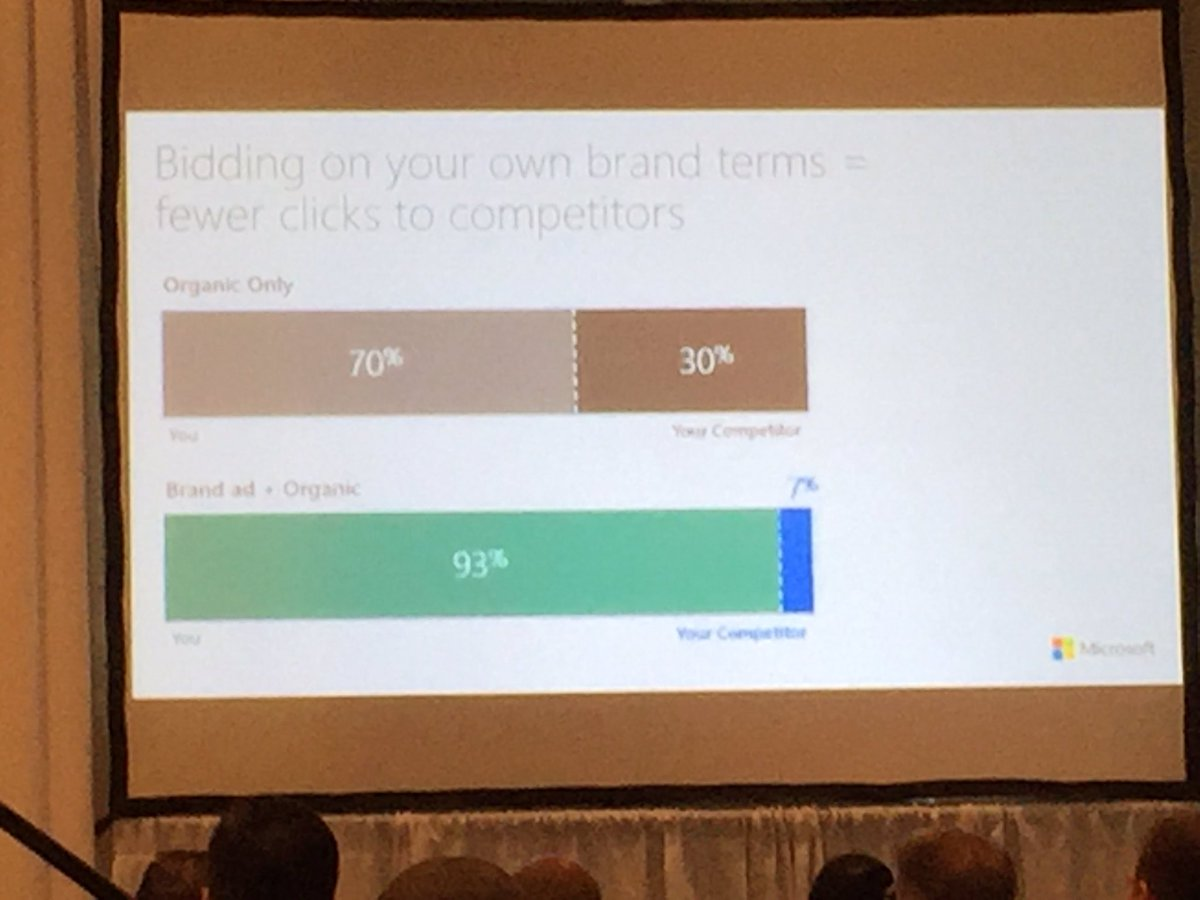 Bidding on your own brand terms helps you take ownership of 93% of the page #SMX #SMXEAST https://t.co/fT9jkRFyKu