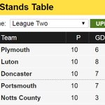 Not a bad night in League Two for #pafc. Five points clear in September. https://t.co/LwJZcsISWN