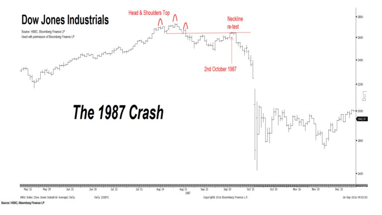 HSBC Warns Of Technical Patterns Similar To October 1987 https://t.co/wB3yJIqmFj @MarkMelin @TheBubbleBubble https://t.co/OqKeADULoM