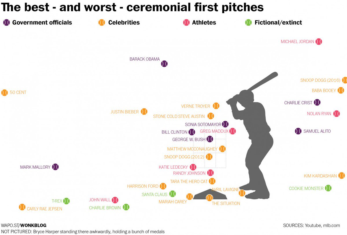 This WaPo graphic on ceremonial first pitches is amazing: https://t.co/q86UNDdC4U https://t.co/lP1O3fVzH0