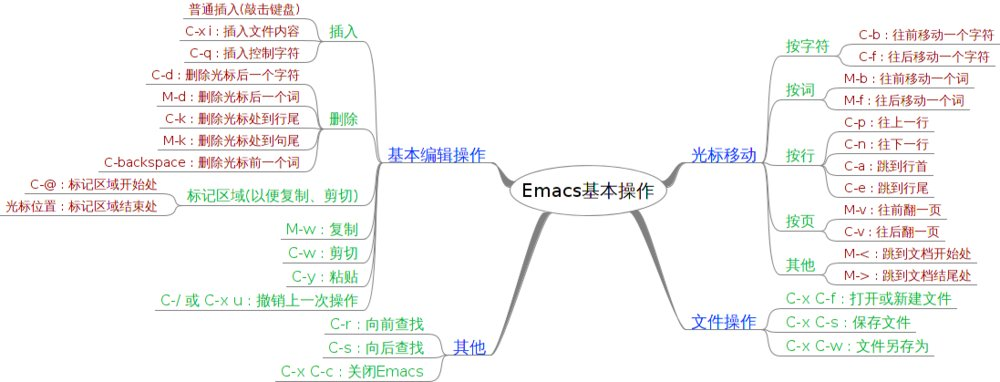emacs貌似也不难,先记住这些常用的快捷键  前缀 C 表示Control键 前缀 M 表示Alt键 https://t.co/N75380sA50