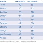 #India jumps 16 places in Global Competitiveness Index, 2016-17 released by World Economic Forum. @wef https://t.co/DuY3TsRjt6