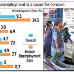 Unemployment at a five-year high, shows latest labour bureau data Modi Govt promised Jobs, but as Usual it ws Jumla https://t.co/jJOXynQPHD