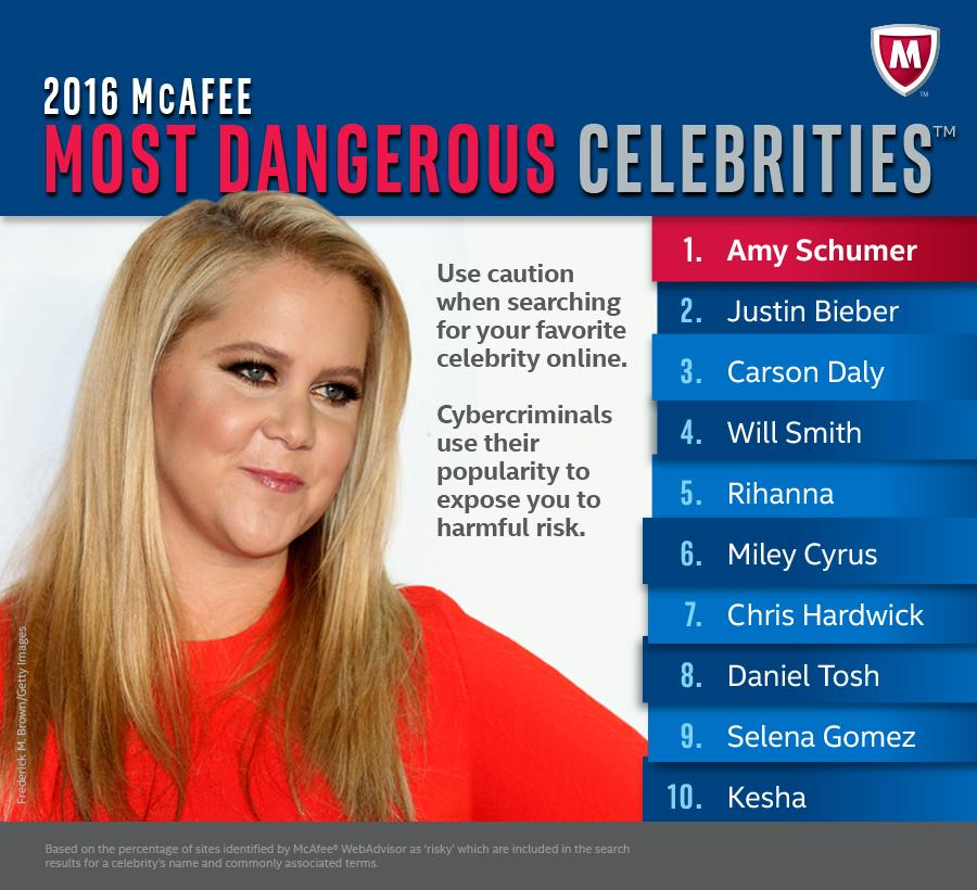 The 10th annual Most Dangerous Celebrities list is out. Guess who made the cut?  https://t.co/uwujYZrAMI #RiskyCeleb https://t.co/6fJYWBRE0p