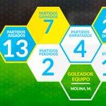 El Poderoso @DIM_Oficial es líder de la sabrosura en #LaLigaConAguila y estos son sus datos.  🏆 🍻 ⚽ https://t.co/uGbiMljwHr