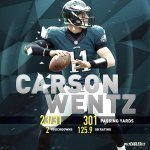Congrats to #Eagles QB @cj_wentz, NFC Offensive Player of the Week for Week 3!  #FlyEaglesFly https://t.co/yBmYGrHlHP