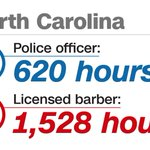 It takes more training to become a barber than a police officer https://t.co/ne81i6FZOH https://t.co/LtrwzJB1Rw