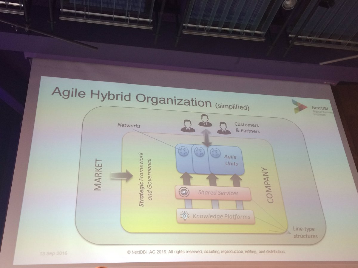 Miriam Sch�nberg (@MiriamSchonberg): @RuediSb agile hybride org ...