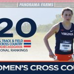 Our #UVATFCC women are ranked No. 20 in the latest @USTFCCCA national rankings https://t.co/d782Zdsggo