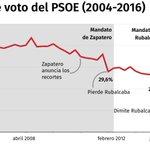 No. Pedro Sánchez no fue el que hundió el PSOE https://t.co/LghTSsxQUk