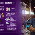 """#5oInformeEruviel #HablemosDe Desarrollo Económico: """"hemos generado más de 353 mil nuevos empleos: @eruviel_avila https://t.co/CYD4ydsOgX"""