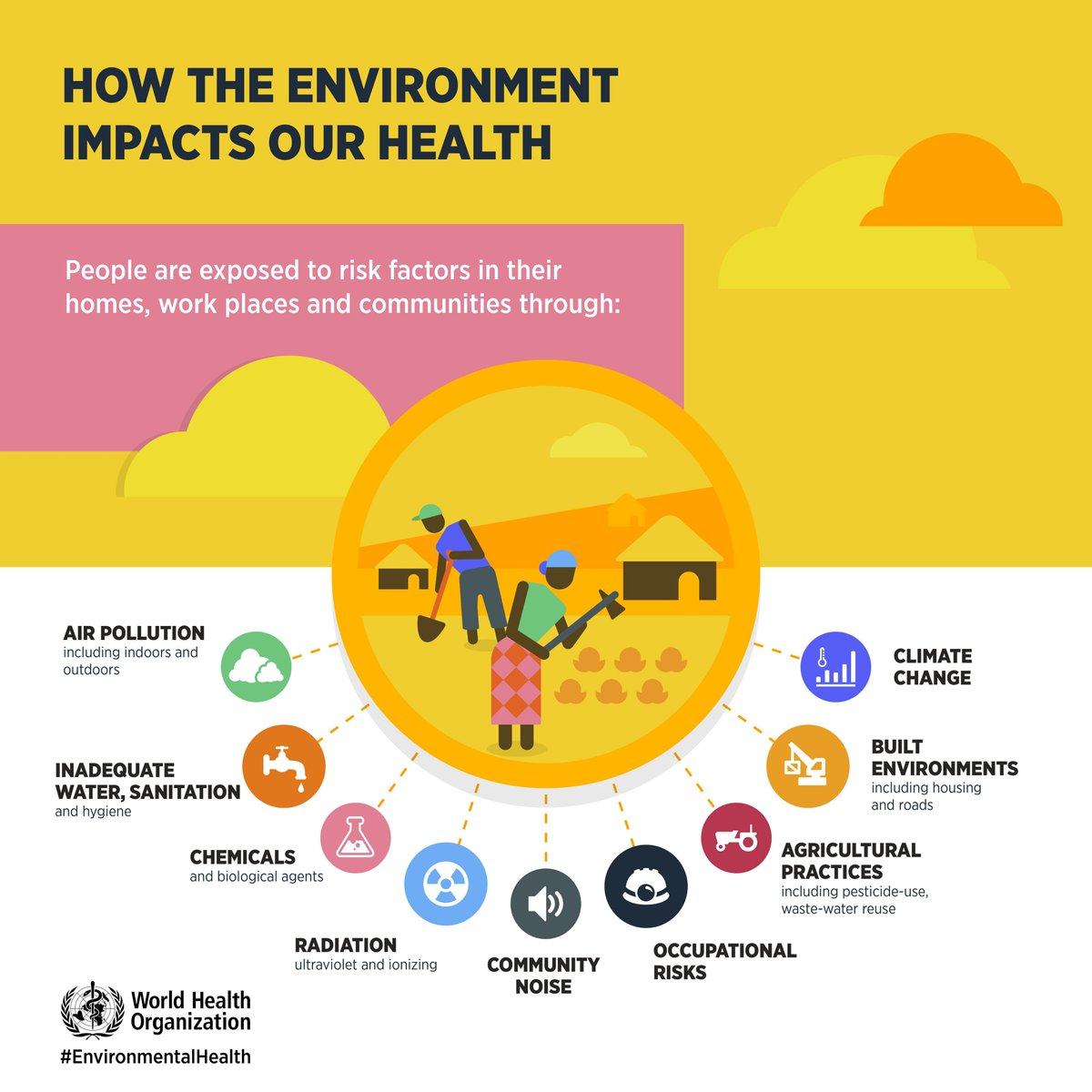 How The Environment Impacts Our Health Environmentalhealth