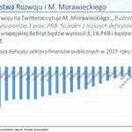 M.Morawiecki: mamy jeden z niższych deficytów UE.  Fakty: mamy jeden z najwyższych deficytów w UE.  Czy M.Morawiecki wie co mówi? https://t.co/9srZ7QsUwl
