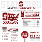 What is the #PartyInTheBackfield? Get the facts on the Defense of the Decade in college football. #GoStanford https://t.co/u9u5u2tM60