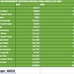 FLASH: Final Results Of #EdoDecides As @APCNigeria candidate defeats @OfficialPDPNig by 66,310 Votes https://t.co/CgGannpiHe