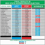 #EdoDecides Valid Votes 582,299 Votes Cast 613,244 Rejected 30,945 APC won 13 of the 18 LGAs PDP 253,173 APC 319,484 https://t.co/uvw6nGbgS4