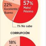 Reprobado en combate a la corrupción y a la inseguridad Gobierno de PRI en Tonala  @encuestasmural @jorgevizcarram https://t.co/dDZcPcXNIs