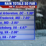 Here are some rain totals from around the #DC region today. A months worth of rain in some spots. #mdwx #vawx https://t.co/AuYsbR2qBR