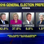Iowa Poll Average: @realDonaldTrump leads @HillaryClinton 42.8% to 37.8%. #SpecialReport https://t.co/NLsEbjf6U3