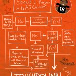 Its pretty simple when you have the @ajgreen_18 TD flowchart. See below. #WhoDey #TNF https://t.co/OvNDkmJgNM