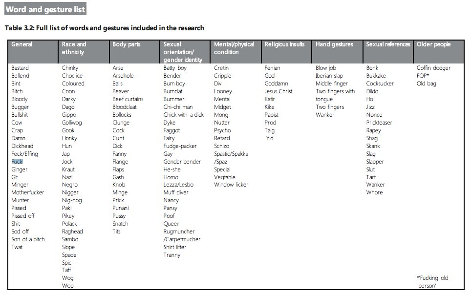 Here are all the naughty words Ofcom tested in their offensive language research... https://t.co/7AxT3GNcp2