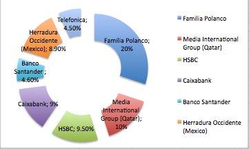 ¿Por qué El País hace un editorial así?  ¿Quiénes son los dueños del Grupo PRISA? ¿Qué intereses podrían tener? https://t.co/i4xdHkmqhJ
